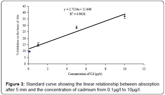biosensors-bioelectronics-curve-linear-absorption