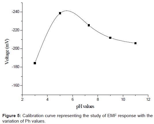 biosensors-bioelectronics-curve-variation-values