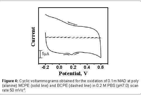 biosensors-bioelectronics-cyclic-oxidation