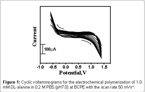 biosensors-bioelectronics-cyclic-voltammograms