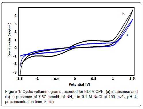 biosensors-bioelectronics-cyclic-voltammograms-recorded