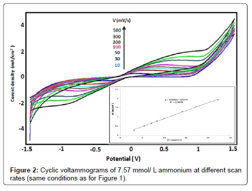 biosensors-bioelectronics-cyclic-voltammograms-scan-rates