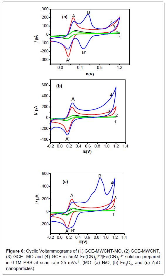 biosensors-bioelectronics-cyclic-voltammograms-solution