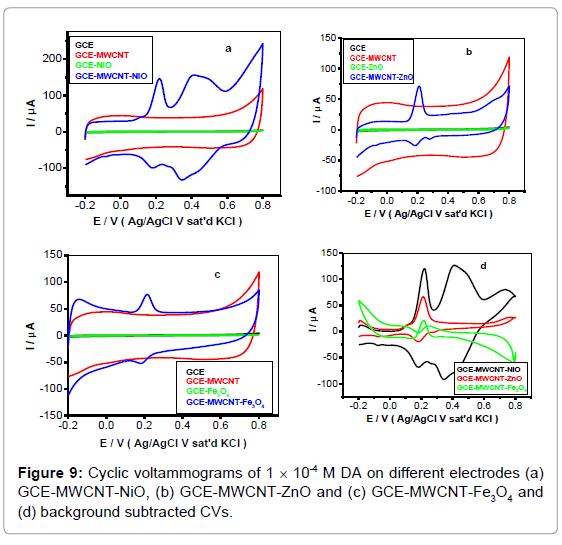 biosensors-bioelectronics-cyclic-voltammograms-subtracted