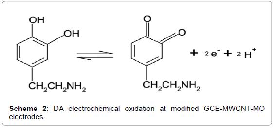 biosensors-bioelectronics-da-electrochemical-oxidation
