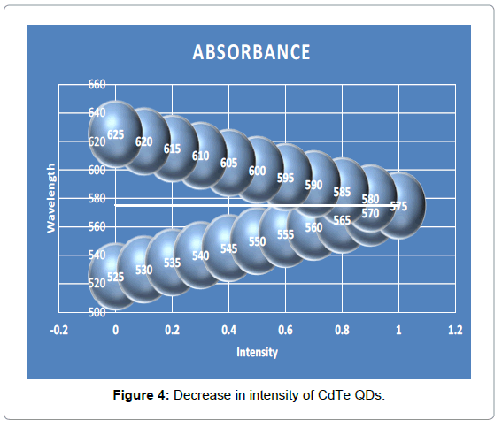 biosensors-bioelectronics-decrease-intensity