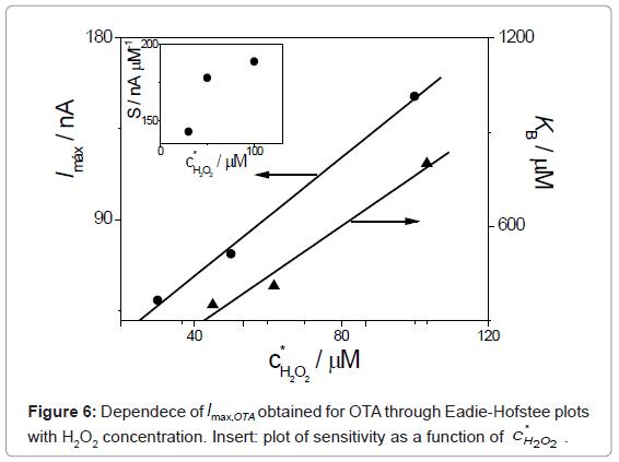 biosensors-bioelectronics-dependece-obtained-ota