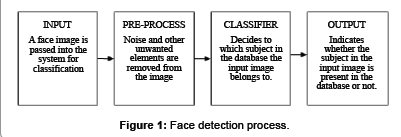 Detection, Segmentation and Recognition of Face and its Features