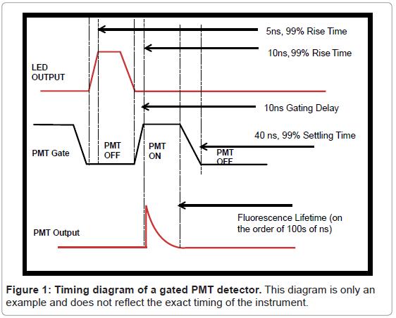 biosensors-bioelectronics-diagram-gated-detector
