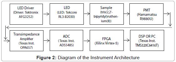 biosensors-bioelectronics-diagram-instrument-architecture