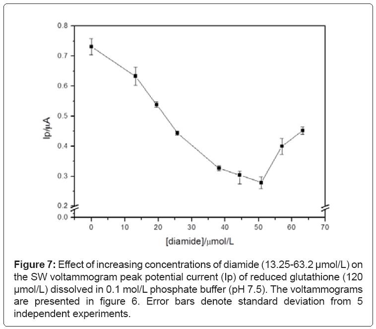 biosensors-bioelectronics-diamide