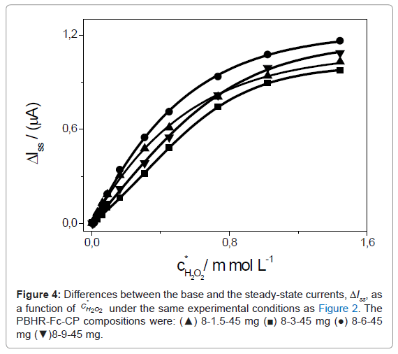 biosensors-bioelectronics-differences-steady-state