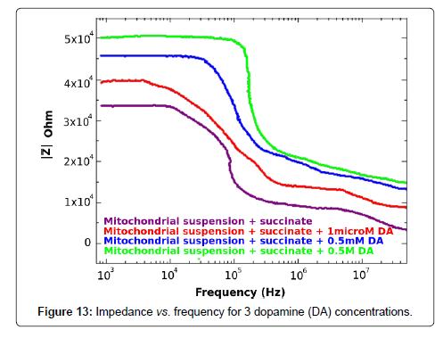 biosensors-bioelectronics-dopamine