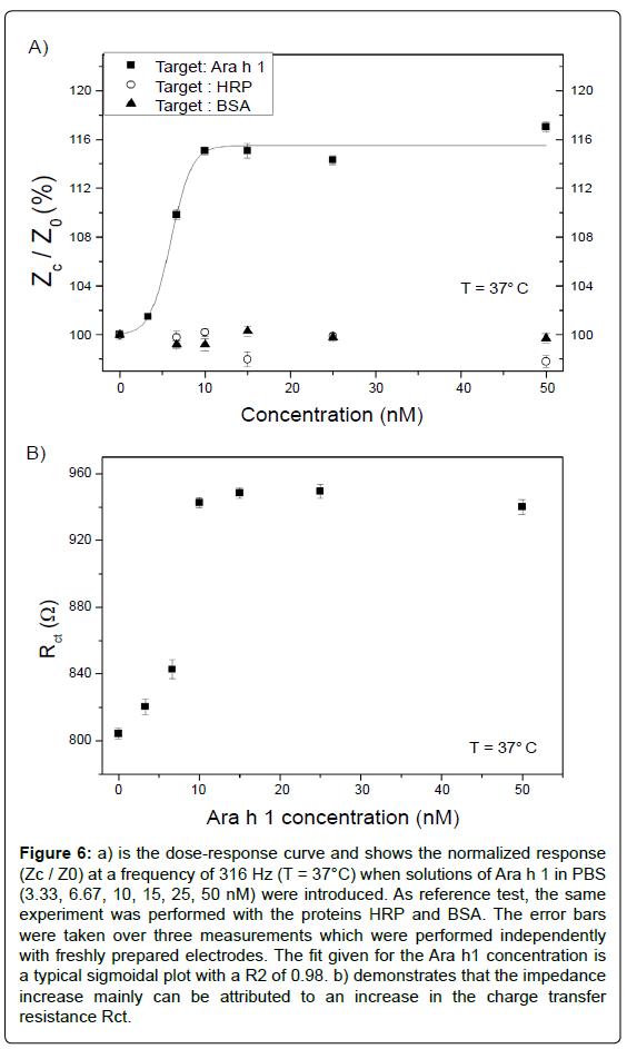 biosensors-bioelectronics-dose-response-frequency