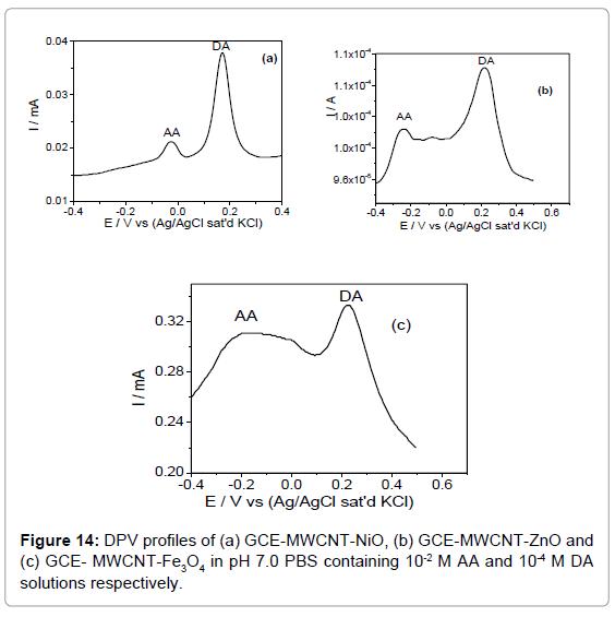 biosensors-bioelectronics-dpv-profiles-solutions-respectively