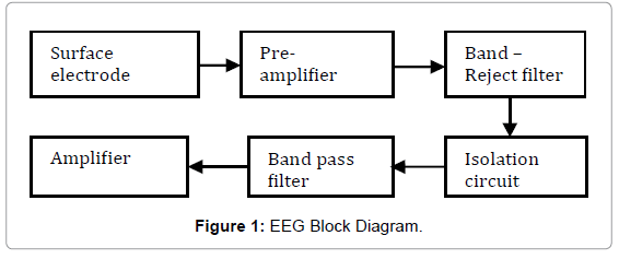 a comparison between windowing fir filters for extracting the eeg rh omicsonline org block diagram of gangway block diagram of digital signal processing