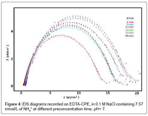 biosensors-bioelectronics-eis-diagrams-preconcentration