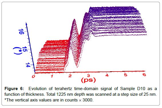 biosensors-bioelectronics-evolution-terahertz-time