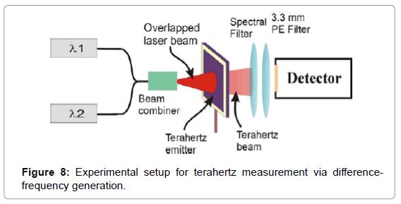 biosensors-bioelectronics-experimental-setup-terahertz