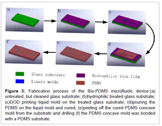 biosensors-bioelectronics-fabrication-process-device