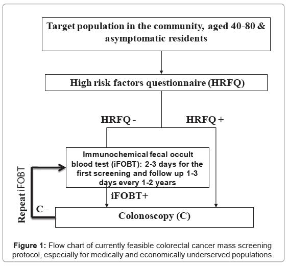 biosensors-bioelectronics-flow-chart-currently