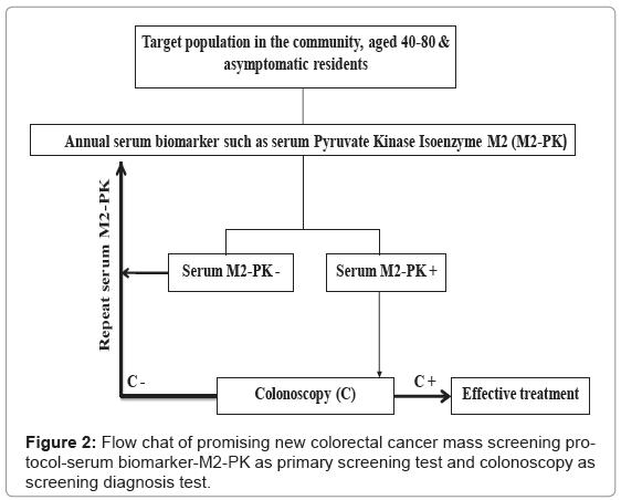 biosensors-bioelectronics-flow-chart-promising