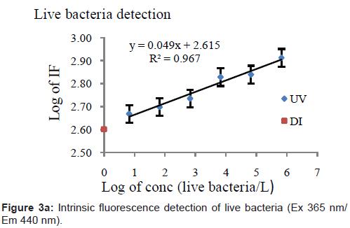biosensors-bioelectronics-fluorescence-detection-bacteria