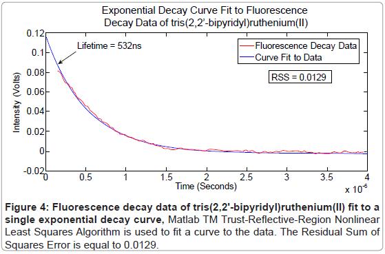 biosensors-bioelectronics-fluorescence-ruthenium-algorithm
