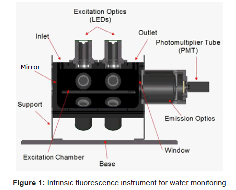 biosensors-bioelectronics-fluorescence-water-monitoring