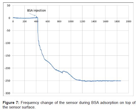 biosensors-bioelectronics-frequency-sensor-adsorption