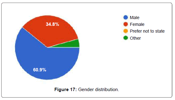 biosensors-bioelectronics-gender-distribution