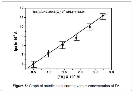 biosensors-bioelectronics-graph-anodic-concentration