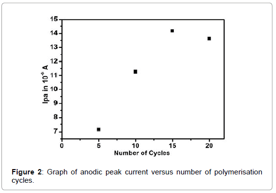 biosensors-bioelectronics-graph-anodic-polymerisation