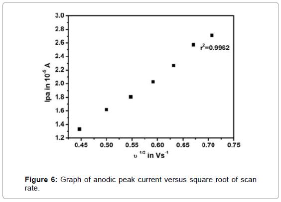 biosensors-bioelectronics-graph-anodic-square-root