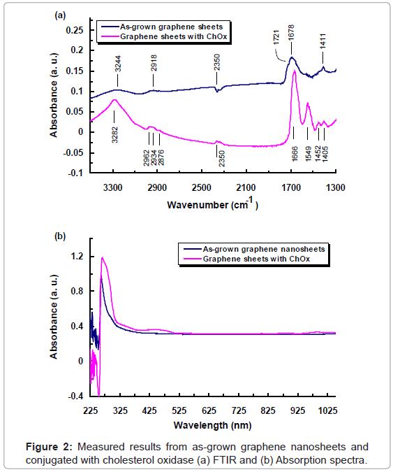 biosensors-bioelectronics-graphene-cholesterol-oxidase