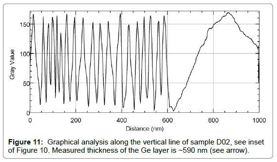 biosensors-bioelectronics-graphical-analysis
