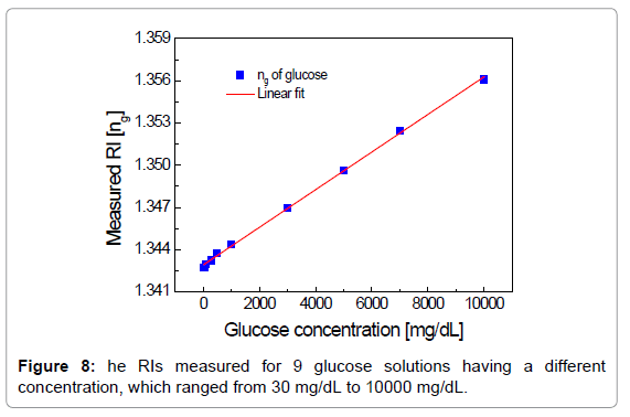 biosensors-bioelectronics-he-ris-measured-glucose