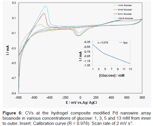 biosensors-bioelectronics-hydrogel-nanowire-calibration
