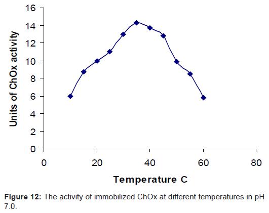 biosensors-bioelectronics-immobilized-temperatures