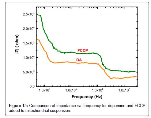 biosensors-bioelectronics-impedance