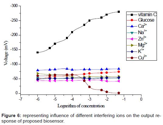 biosensors-bioelectronics-influence-ions-output