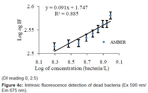 biosensors-bioelectronics-intrinsic-fluorescence-bacteria