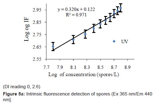 biosensors-bioelectronics-intrinsic-fluorescence-spores