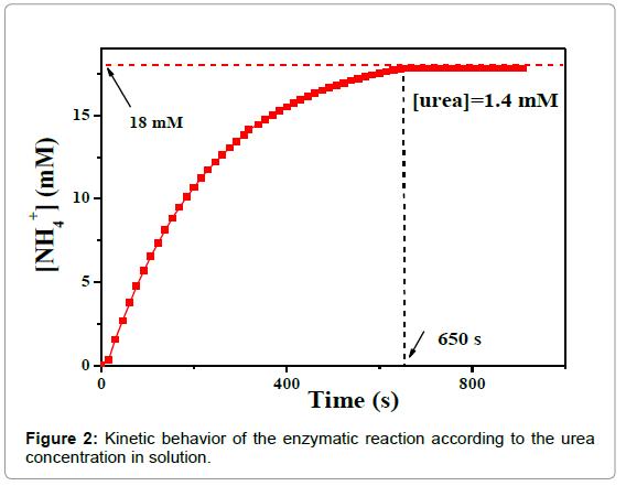 biosensors-bioelectronics-kinetic-behavior-enzymatic