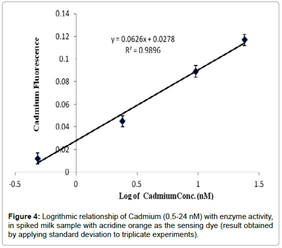 biosensors-bioelectronics-logrithmic-cadmium