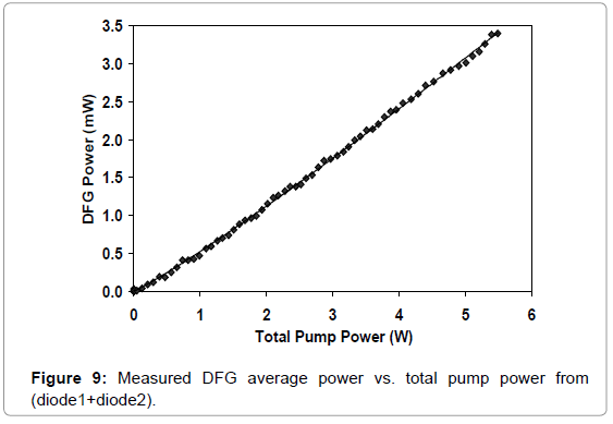 biosensors-bioelectronics-measured-dfg-average-power