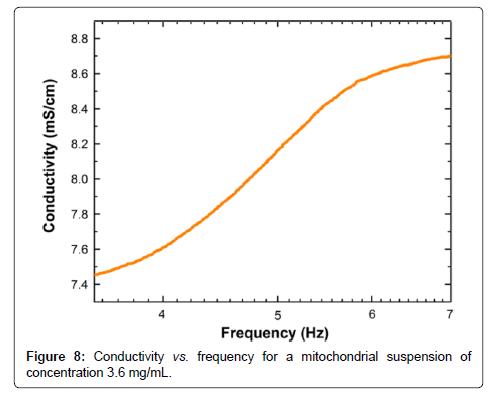 biosensors-bioelectronics-mitochondrial