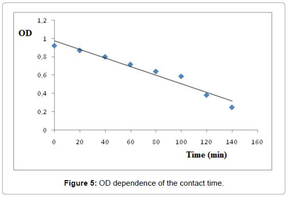 biosensors-bioelectronics-od-dependence-contact-time