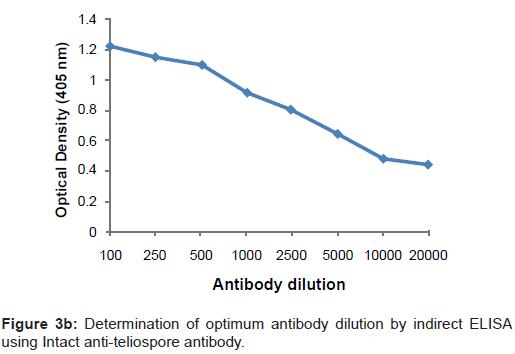 biosensors-bioelectronics-optimum-antibody-dilution