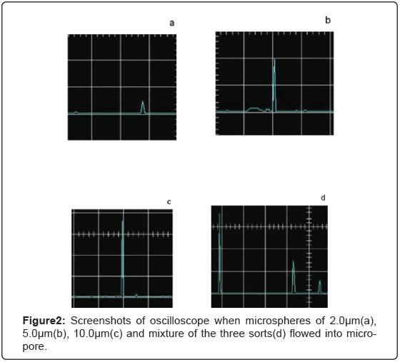biosensors-bioelectronics-oscilloscope-microspheres-mixture